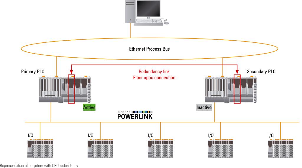 Redundancy B Amp R Industrial Automation