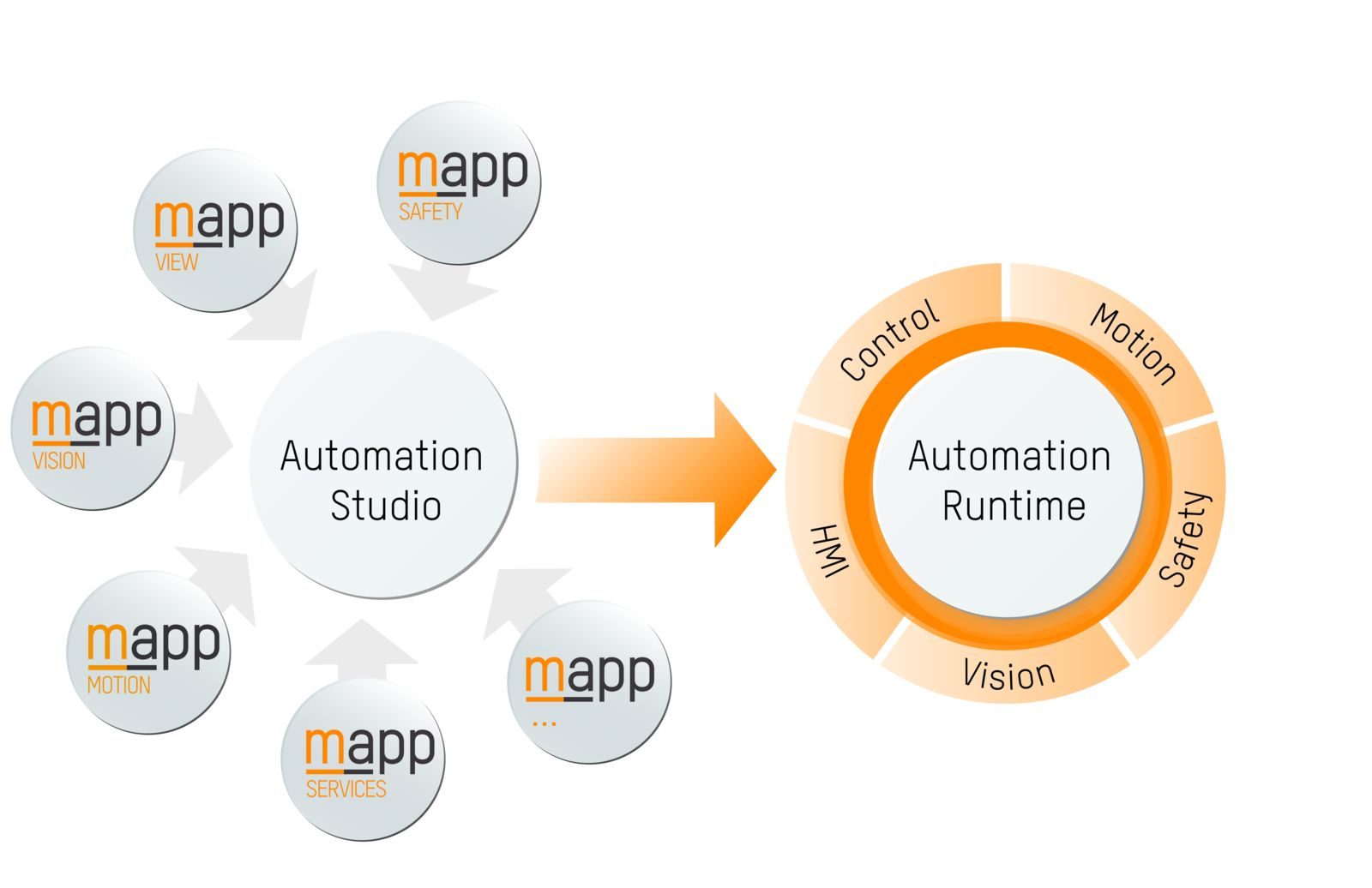 Integrated machine vision | B&R Industrial Automation