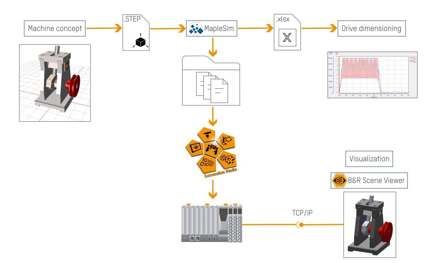 Digital twin | B&R Industrial Automation