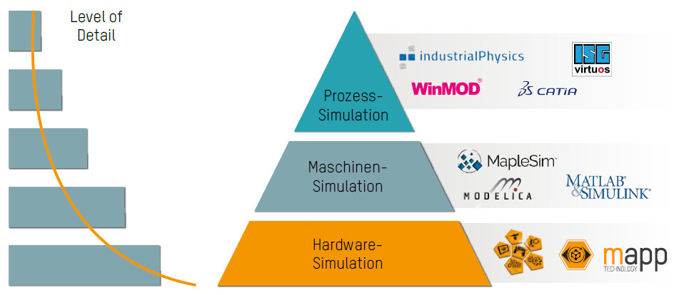 Modeling and simulation | B&R Industrial Automation